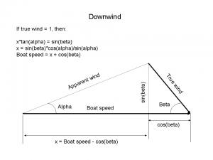 Wiki_sailing_vector_downwind